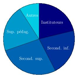 diagrammecirculairemembresniveaux-3.png