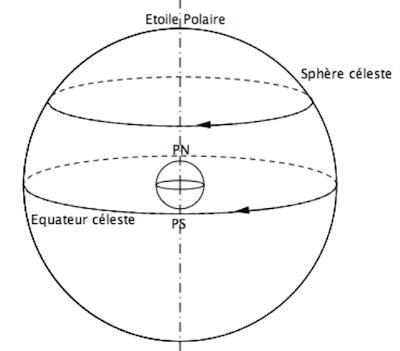 Fig. 1 Le modèle n°2